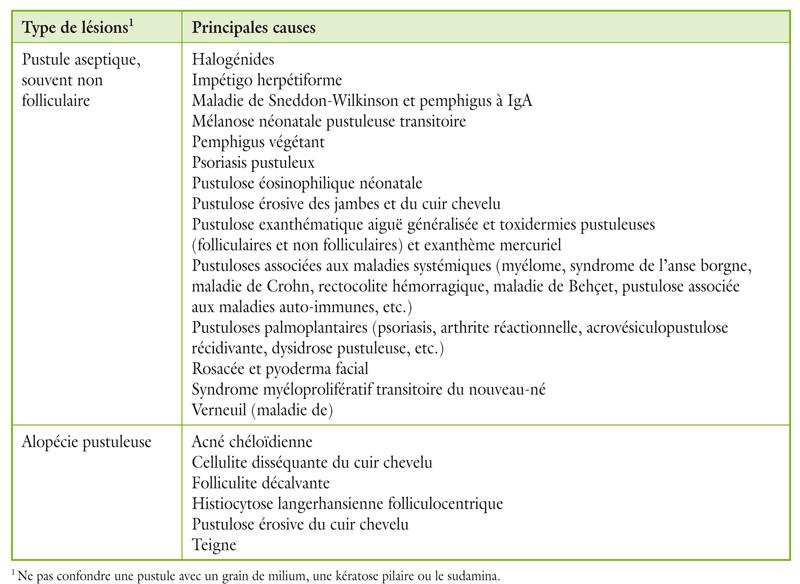 Tableau 29.1. Principales causes de pustules suite
