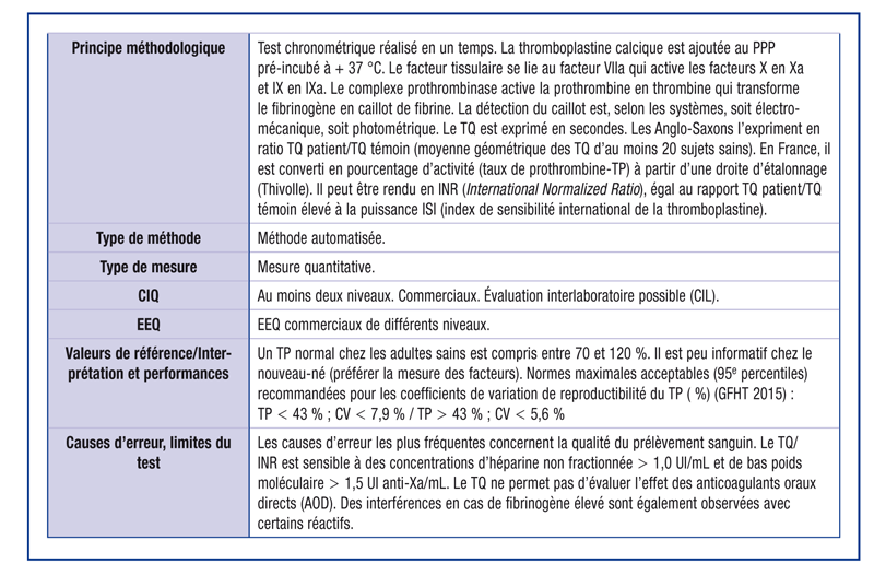 Temps de Quick (taux de prothrombine /INR) en l'absence de traitement par antivitamine K