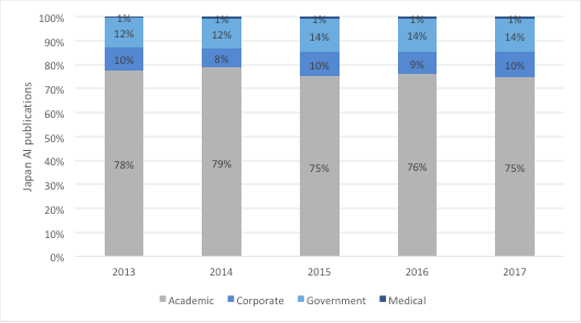 Annual Japanese AI research output by sector type, 2013-17 (Source: Scopus)