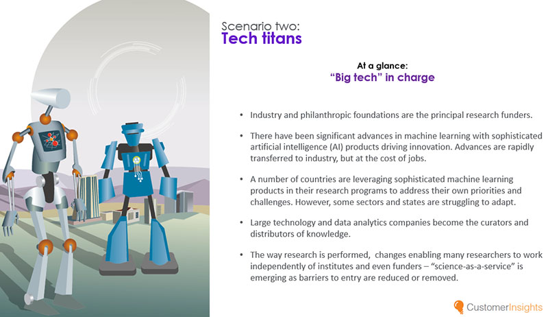 In the Tech titans scenario, big tech companies take charge of the research landscape.