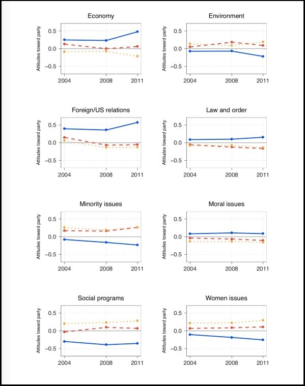 Image of eight line graphs demonstrating the evolution of the impact of positional issues on vote choice for each party from 2004 to 2011.