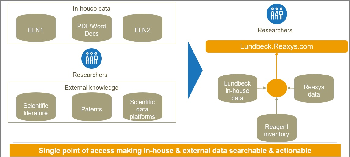 Screen shot single point of access | Elsevier