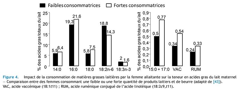 Figure 4. Impact de la consommation de matières grasses laitières par la femme allaitante sur la teneur en acides gras du lait maternel— Comparaison entre des femmes consommant une faible ou une forte quantité de produits laitiers et de beurre (adapté de [43]).