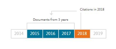 "CiteScore is the number of citations received by a journal in one year to documents published in the three previous years, divided by the number of documents indexed in Scopus published in those same three years. <a href=""https://service.elsevier.com/app/answers/detail/a_id/14880/supporthub/scopus/"" target=""_blank"">More information</a>"