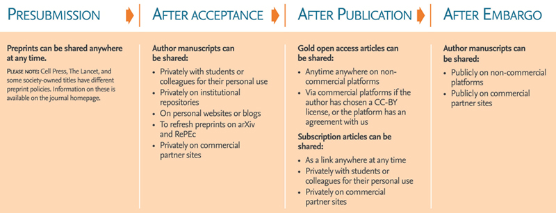 Elsevier's new sharing policy