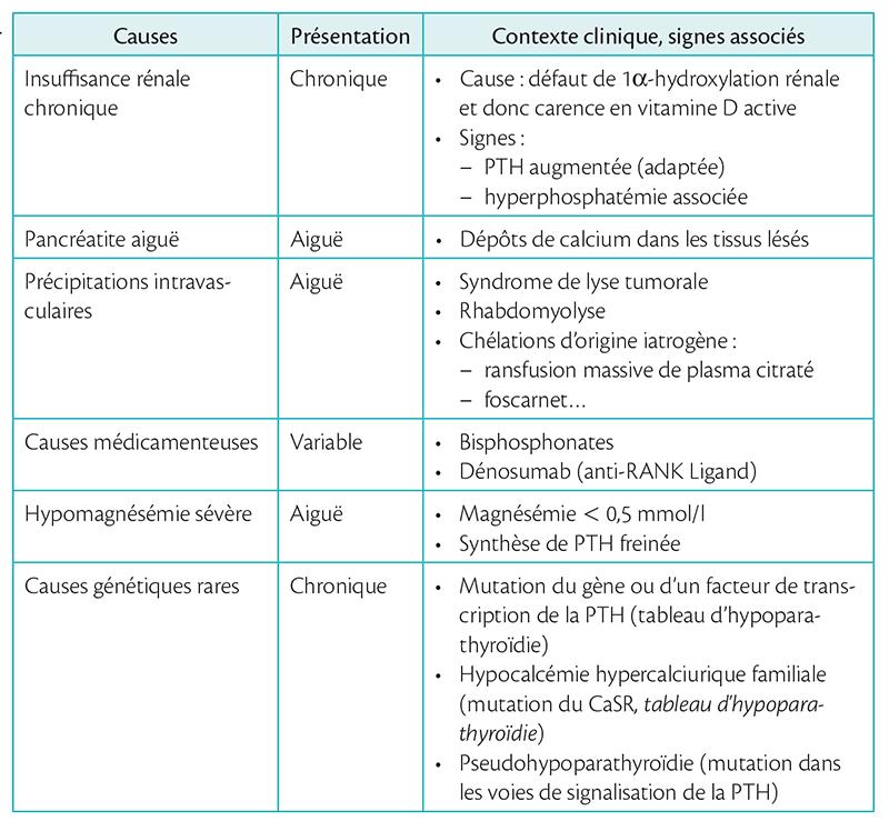 Tableau 7.2 . Principales causes d'hypocalcémie