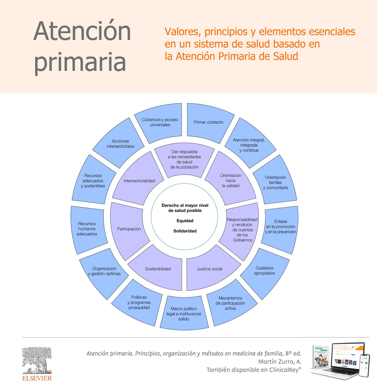 Modelo Atención primaria