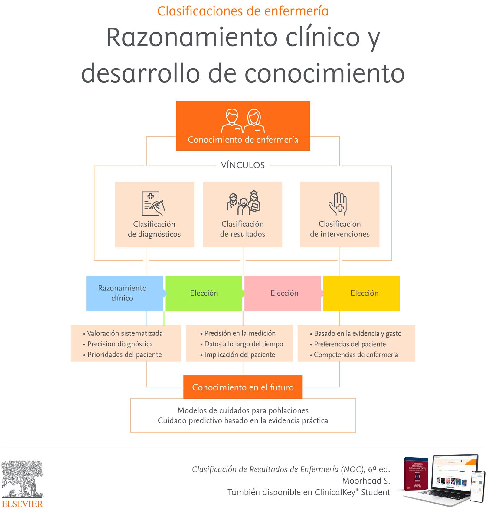 Clasificaciones de enfermería: razonamiento clínico y desarrollo de conocimiento