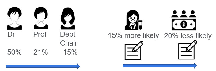The first part of this slide illustrates while 50 percent of doctorates in the US are awarded to women, just 21 percent of professorships are held by women and 15 percent of department chair positions. The second part shows that while women are 15 percent more likely to be cited as first authors, they are 20 percent less likely to be cited as principal investigators.
