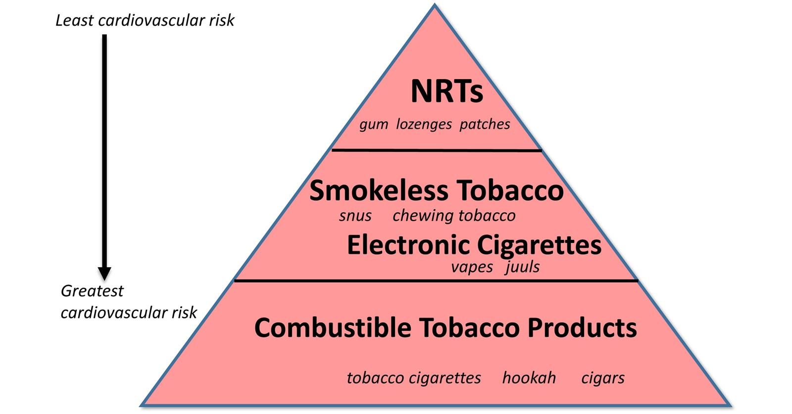 """""""Look Before You Leap:"""" Cardiologists Warn About the Risks of Vaping"""