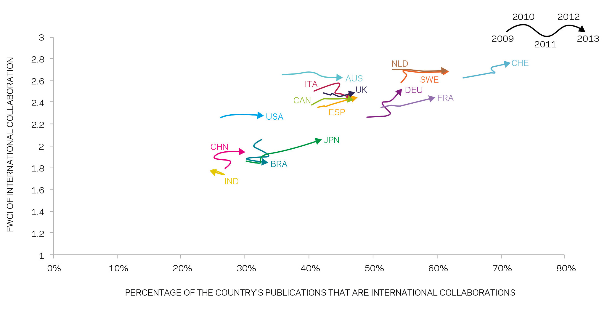 Percentage of country's publications that are international collaborations