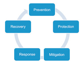 The five core areas of active shooter program development by the US Department of Homeland Security. While being &quot;proactive&quot; is not listed by name, it is a foundational element in both protection and response areas. Proactive thinking combines these elements by identifying decisive actions prior to the threat and then utilizing the senses and instincts through situational awareness for self-preservation. (Source: Chapter 8 of <em><a target=&quot;_blank&quot; href=&quot;http://store.elsevier.com/product.jsp?isbn=9780128027844&amp;amp;utm_source=publicity&amp;amp;utm_medium=ElsConn&amp;amp;utm_campaign=ActiveShooter&quot;> Active Shooter</a></em>.)