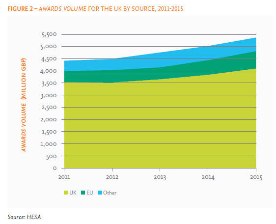 The UK's total awards volume has been growing at a compound annual growth rate of 5.1%, to just over £5.3 billion in 2015. Funding from the UK accounts for 76.4% of this total and has grown at 3.6% CAGR, while funding from the EU represents 15.5% and has grown at 13% CAGR. Awards volume calculates the value of awards from external funding bodies using aggregated values of awards over the award lifetime (i.e., it considers the total value awarded at the time of award and not the value spent in any particular time period). (Source: HESA)