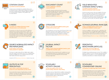 Inforgraphic of reference cards for Research Impact Metrics - Scopus | Elsevier Solutions
