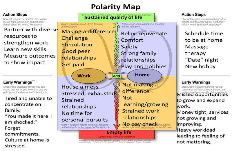 <strong>Work life &mdash; home life.</strong> This is an example of a map filled