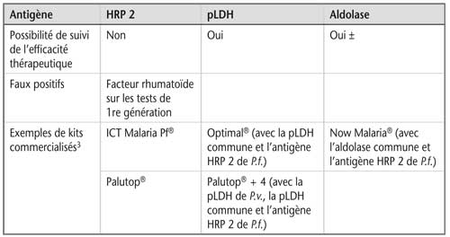 Tableau 10.4 Tests de diagnostic rapide du paludisme (suite)