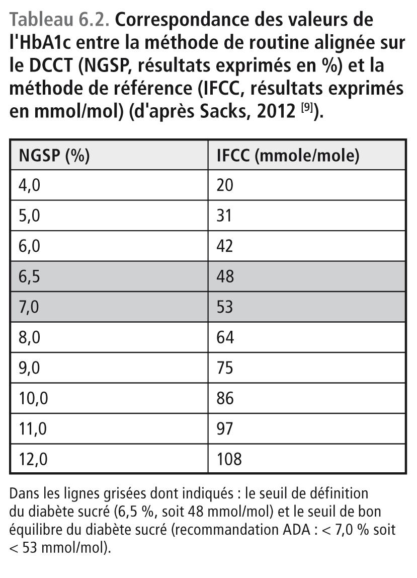Discordance Entre Hba1c Et Resultat De L Autosurveillance Glycemique