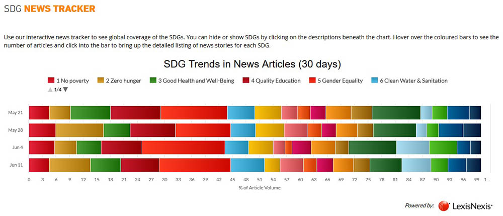 View the SDG News Tracker on the homepage of the SDG Resource Centre.