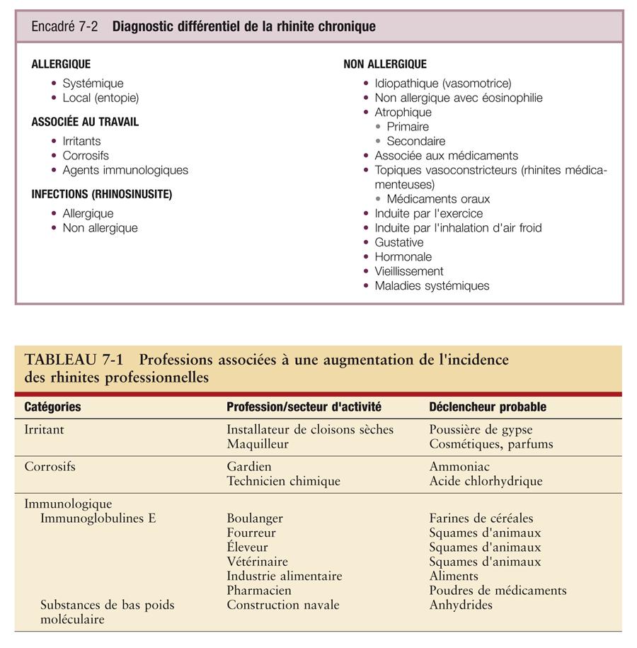 Rhinite et conjonctivite allergiques_3