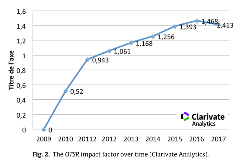 Fig. 2. L'évolution de l'impact factor d'OTSR (Clarivate Analytics).