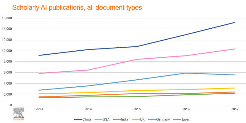 India is the third most prolific country in artificial intelligence research, after China and the US. More than half of the research output in India comes from conference papers.