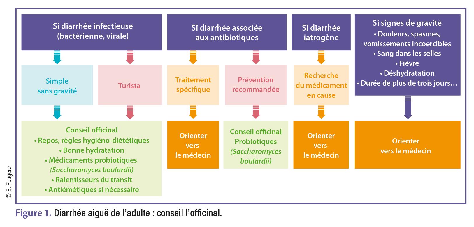 Figure 1. Diarrhée aiguë de l'adulte : conseil l'offi cinal.
