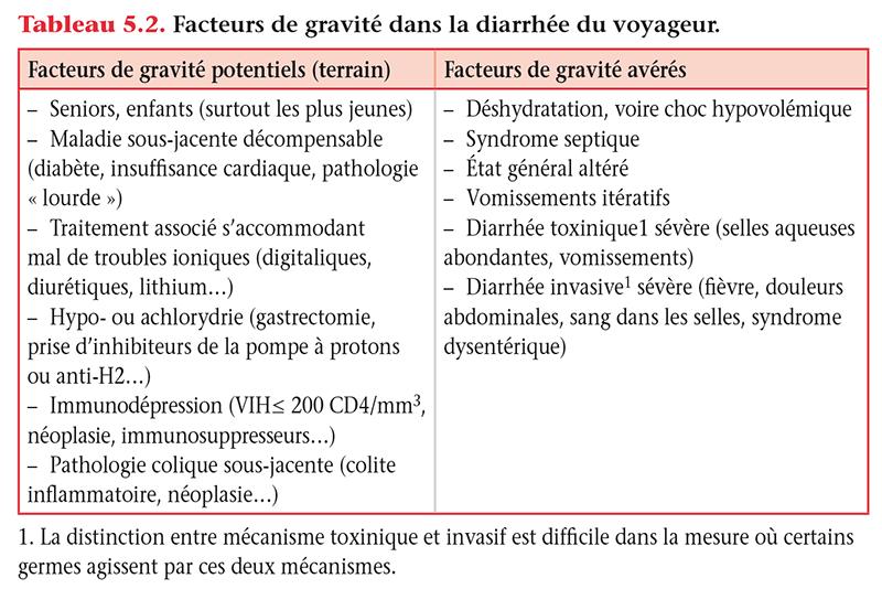 Tableau 5.2 . Facteurs de gravité dans la diarrhée du voyageur.