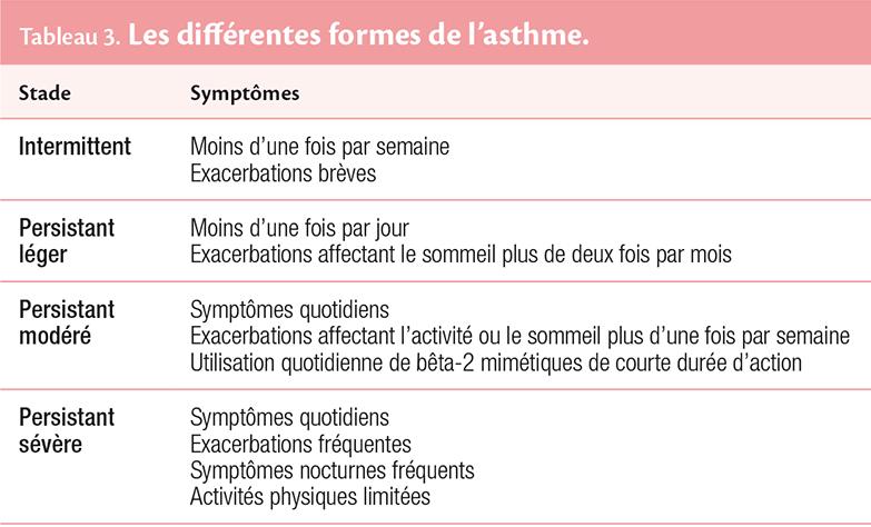 Tableau 3. Les diff érentes formes de l'asthme.