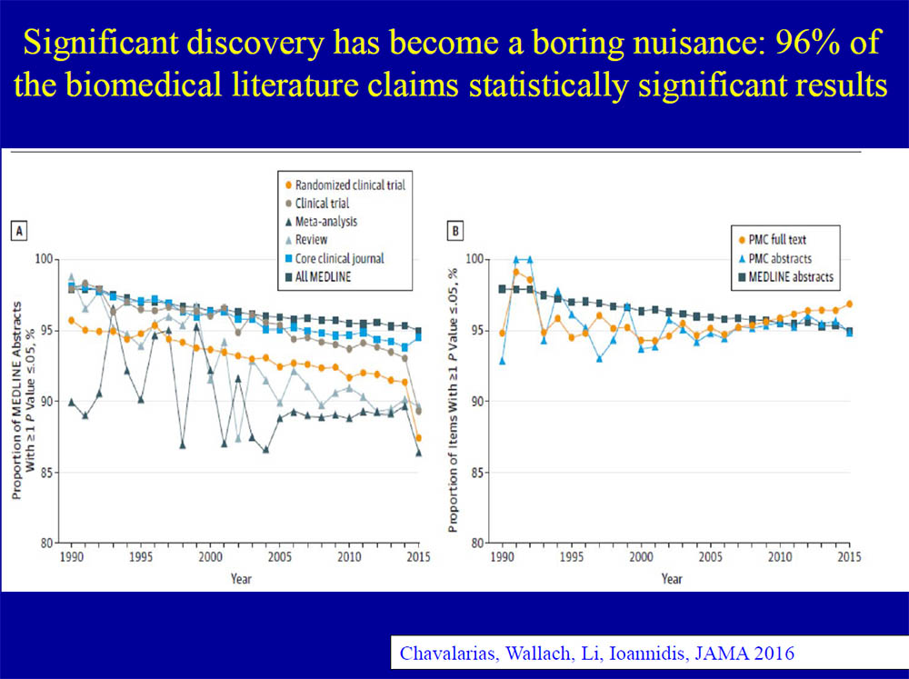 "A paper Prof. Ioannidis co-authored in JAMA shows that 96% of the biomedical literature published between 1990 and 2015 claims statistically significant results. Prof. Ioannidis suggests redefining ""statistical significance."""