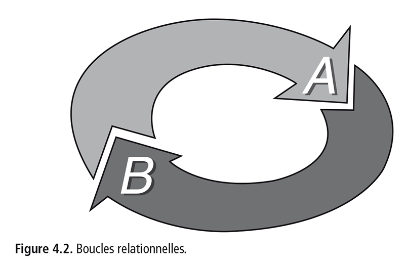 Figure 4.2 . Boucles relationnelles.