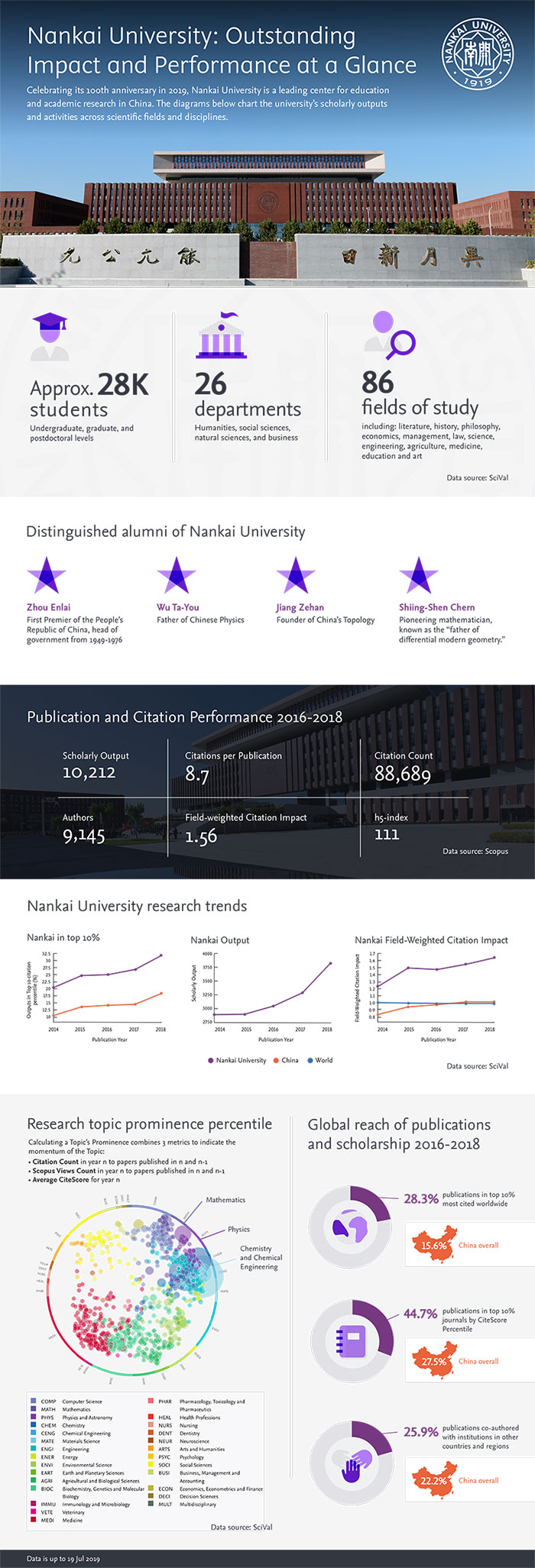Nankai-University--Outstanding-Impact-and-Performance-at-a-Glance