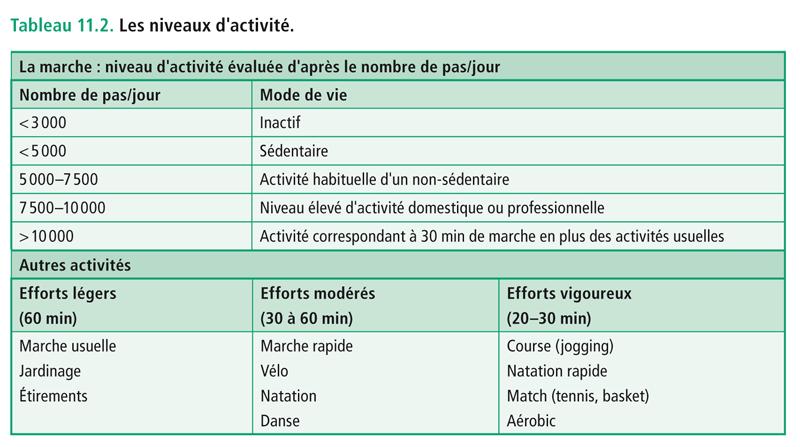 Tableau 11.2. Les niveaux d'activité