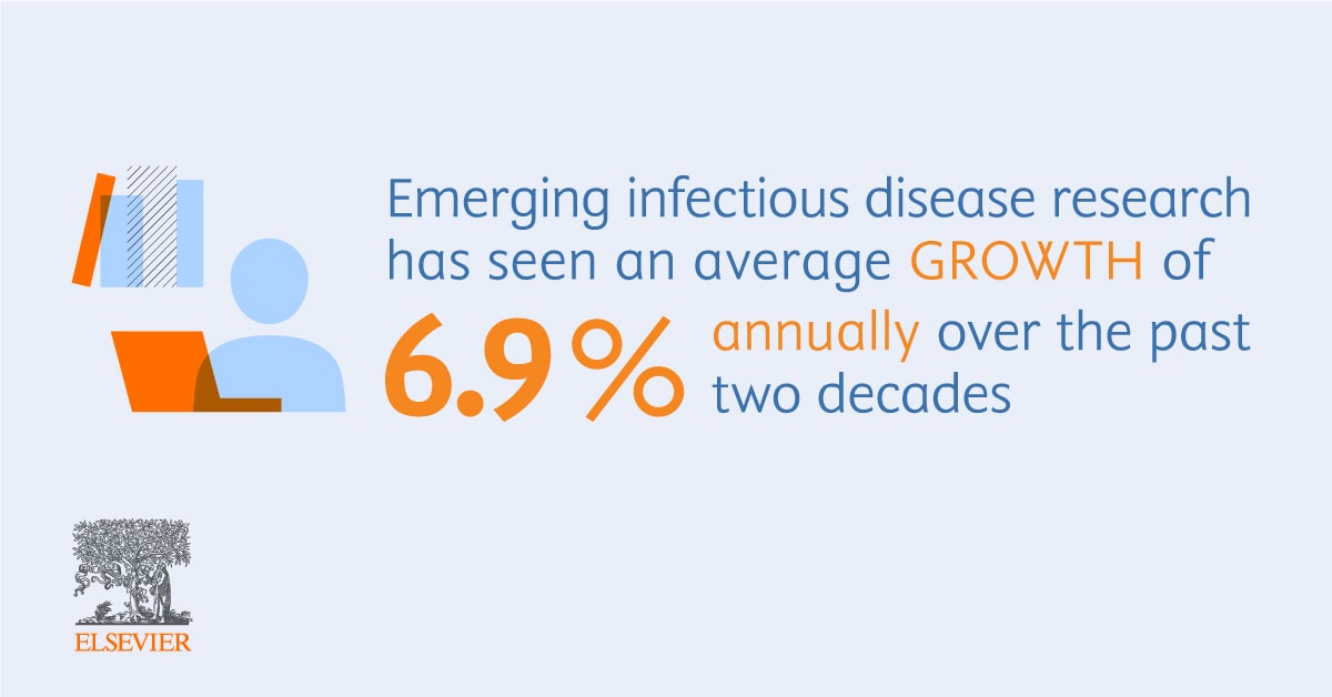 Emerging infectious disease research has seen an average growth of 6.9 percent annually over the past two decades (Source: Elsevier infographic based on data from Scopus and Scival)