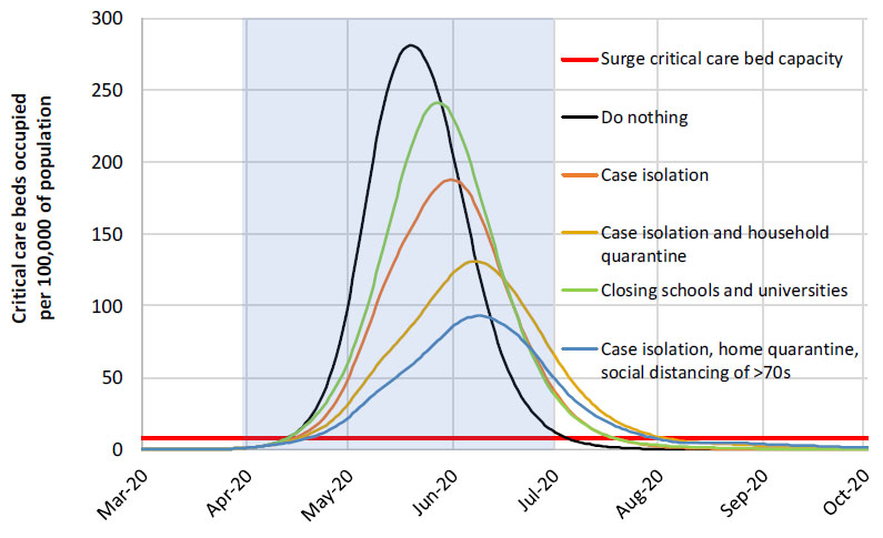 Fig. 1: Mitigation strategy scenarios for Great Britain showing critical care (ICU) bed requirements. The black line shows the unmitigated epidemic. The green line shows a mitigation strategy incorporating closure of schools and universities; orange line shows case isolation; yellow line shows case isolation and household quarantine; and the blue line shows case isolation, home quarantine and social distancing of those aged over 70. The blue shading shows the 3-month period in which these interventions are assumed to remain in place (2).