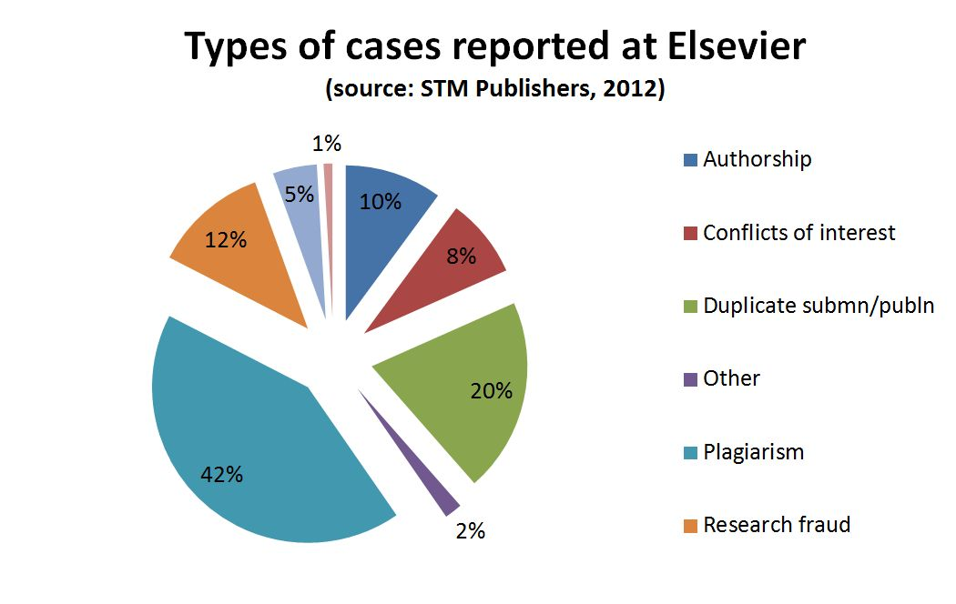 Types of cases reported at Elsevier