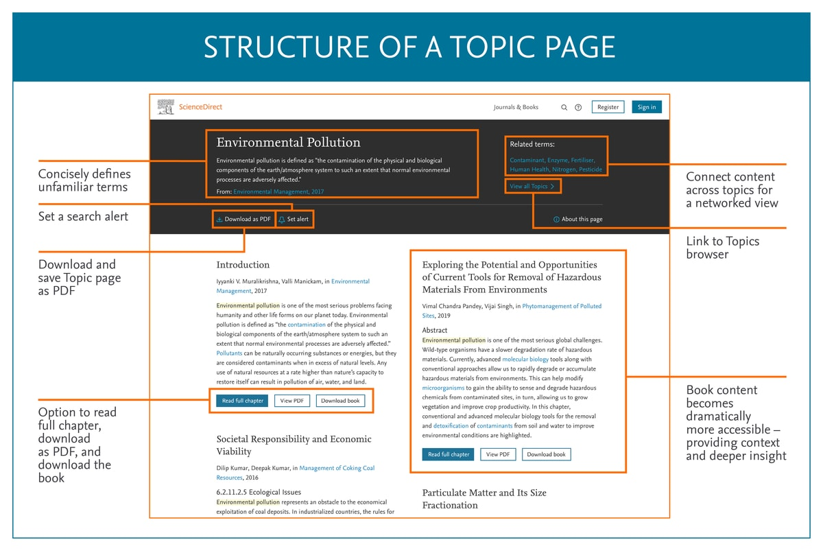screenshot of - Structure of a Topic Page | ScienceDirect