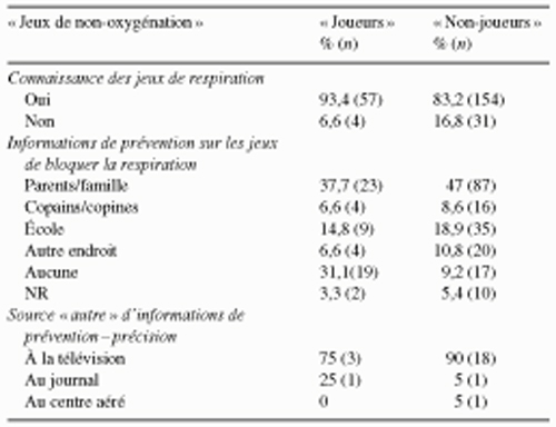 Tableau 2 Connaissance et informations de prévention des jeunes collégiens sur les conduites de blocage de la respiration