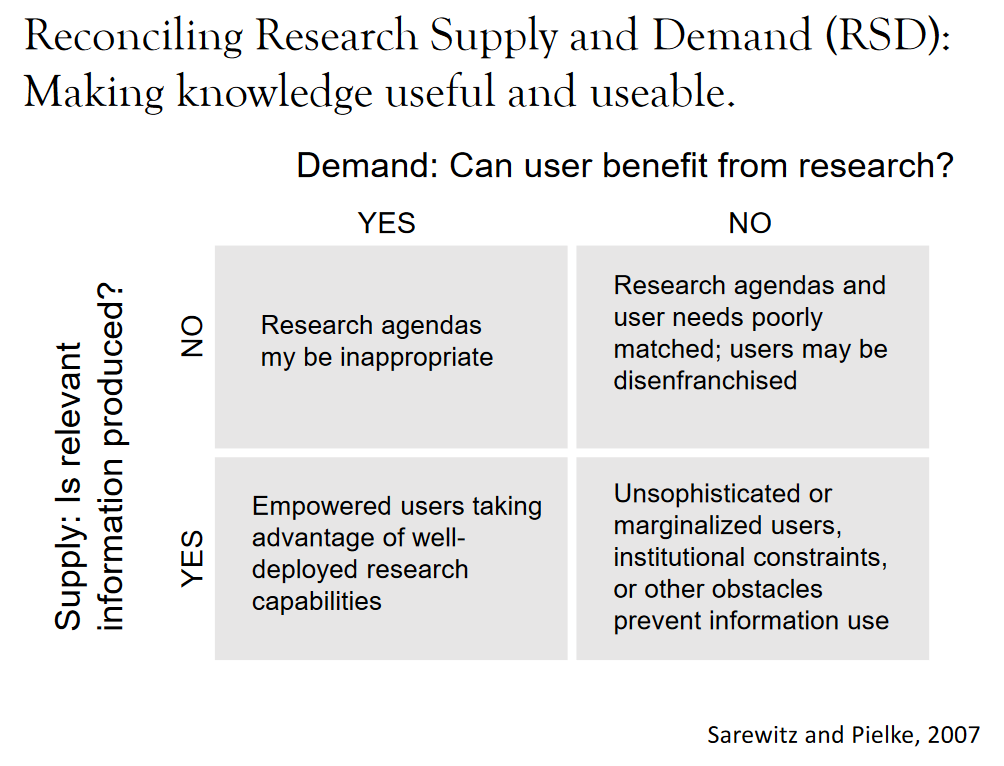 This chart is from a 2007 paper Prof. Daniel Sarewitz co-authored in Elsevier's journal <em>Environmental Science and Policy</em>. It visualizes a method to gauge whether research is relevant to those who need it.