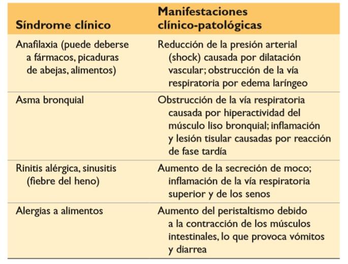 Trastornos de hipersensibilidad