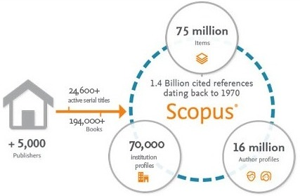 how scopus works