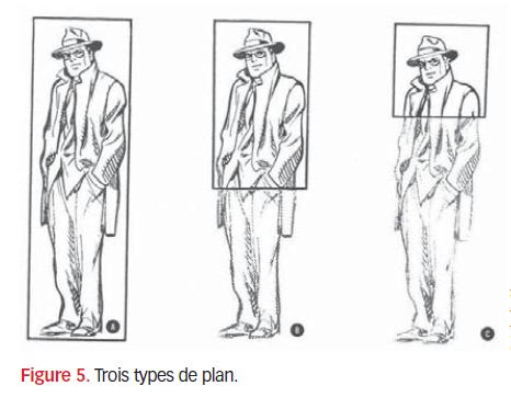 Fig5. Trois types de plan.