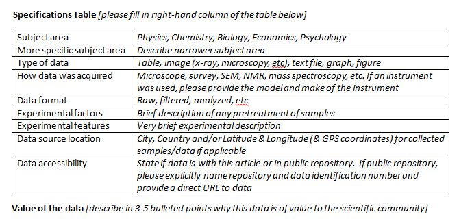 Authors for the <em>Genomics Data</em> and <em>Data in Brief</em>  journals are required to follow a journal-standardized data article template to highlight metadata in the Specifications Table, specify the location and value of the data, and provide materials and methods background and analysis.