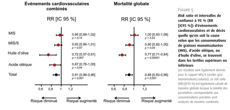 Figure 5. Risk ratio et intervalles de confiance à 95 % (RR [IC95 %]) d'évènements cardiovasculaires et de décès quelle qu'en soit la cause selon que les consommations de graisses monoinsaturées (MIS), d'acide oléique, ou d'huile d'olive, se trouvent dans les tertiles supérieurs ou inférieurs