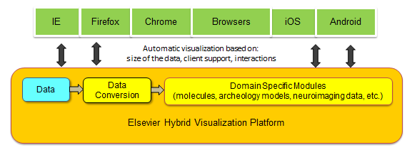 Figure 1: The architecture of the expandable Hybrid Visualization Platform