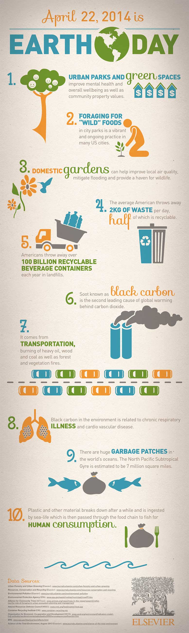 Elsevier's Earth Day 2014 infographic