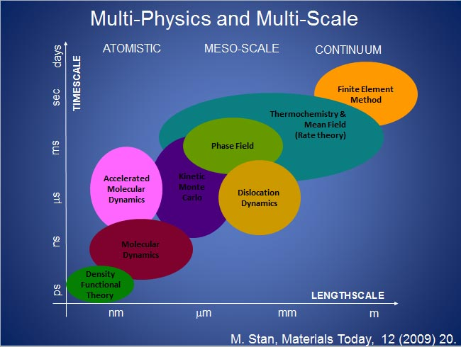 Theoretical and computational methods used in advanced modeling and simulation cover multiple time and length scales. I use these methods to understand exisiting materials and to design better ones.