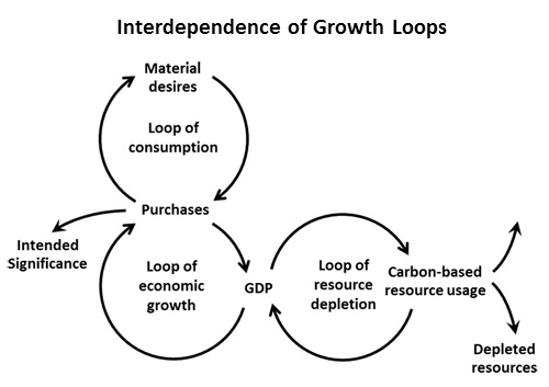 This simplistic diagram illustrates the interdependence among the growth (reinforcing) loops of consumption, the economy and resource depletion. Material desires instigate purchases intended to bolster significance which fosters more materialism; purchases increase GDP which creates jobs and financial well-being and facilitates more purchases; more production to raise GDP using carbon-based resources also depletes those resources. This interdependence has locked society into what psychologists call a social trap, i.e. pursuit of short-term individual gains which leads to a loss for the group as a whole in the long run. (Source: Financial Whirlpools, Elsevier 2013)