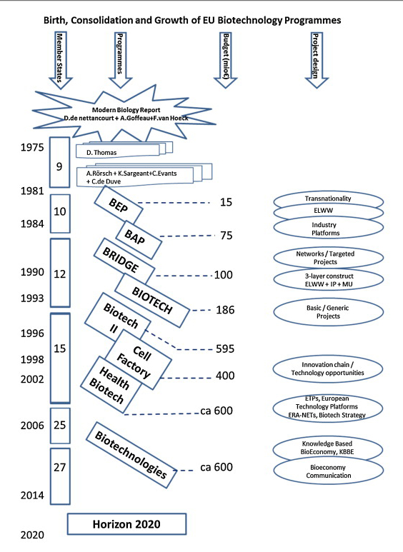 <strong>Birth, consolidation and growth of EU biotechnology programs</strong> (Source: Dr.&nbsp;Alfredo Aguilar, Dr. Etienne Magnien and Dr. Daniel Thomas for <em>New Biotechnology)</em>