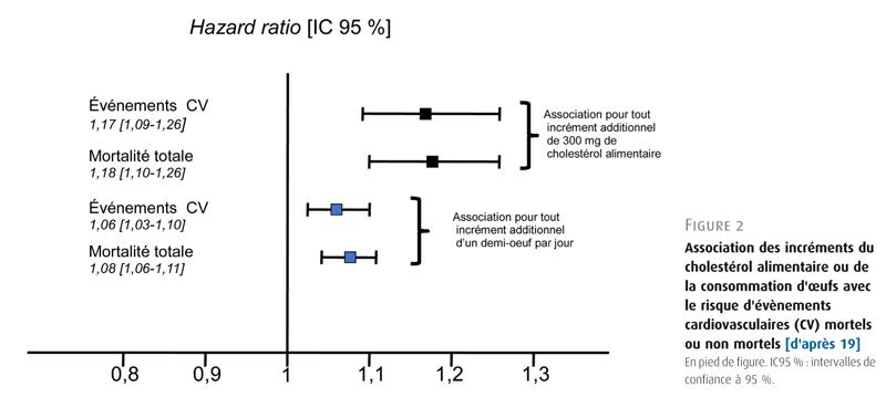 Figure 2. Association des incréments du cholestérol alimentaire ou de la consommation d'œufs avec le risque d'évènements cardiovasculaires (CV) mortels ou non mortels [d'après 19]