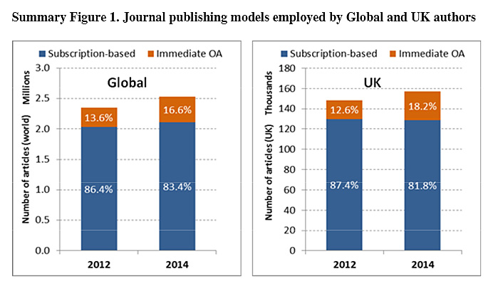 Open access publishing increased in the UK between 2012 and 2014 at a faster rate than the global average. (Source: <em>Monitoring the Transition to Open Access</em>)